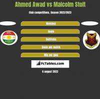 Ahmed Awad vs Malcolm Stolt h2h player stats