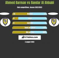 Ahmed Barman vs Bandar Al Ahbabi h2h player stats