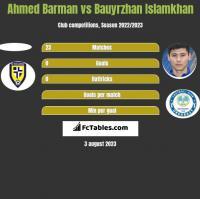 Ahmed Barman vs Bauyrzhan Islamkhan h2h player stats
