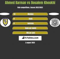 Ahmed Barman vs Boualem Khoukhi h2h player stats