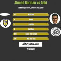 Ahmed Barman vs Gabi h2h player stats