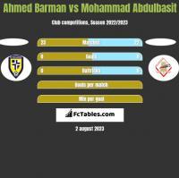 Ahmed Barman vs Mohammad Abdulbasit h2h player stats