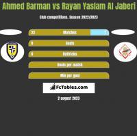 Ahmed Barman vs Rayan Yaslam Al Jaberi h2h player stats