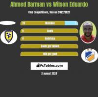 Ahmed Barman vs Wilson Eduardo h2h player stats