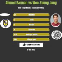 Ahmed Barman vs Woo-Young Jung h2h player stats