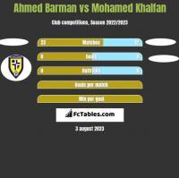 Ahmed Barman vs Mohamed Khalfan h2h player stats