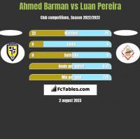 Ahmed Barman vs Luan Pereira h2h player stats