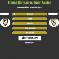 Ahmed Barman vs Omar Yaisien h2h player stats