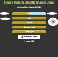 Ahmed Dada vs Abdulla Ghanim Juma h2h player stats