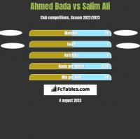 Ahmed Dada vs Salim Ali h2h player stats
