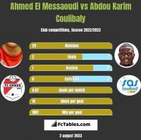 Ahmed El Messaoudi vs Abdou Karim Coulibaly h2h player stats