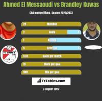 Ahmed El Messaoudi vs Brandley Kuwas h2h player stats