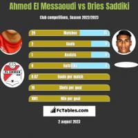 Ahmed El Messaoudi vs Dries Saddiki h2h player stats