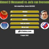 Ahmed El Messaoudi vs Joris van Overeem h2h player stats