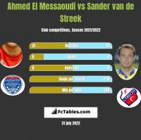 Ahmed El Messaoudi vs Sander van de Streek h2h player stats