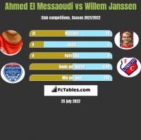Ahmed El Messaoudi vs Willem Janssen h2h player stats