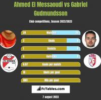 Ahmed El Messaoudi vs Gabriel Gudmundsson h2h player stats