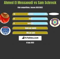 Ahmed El Messaoudi vs Sam Schreck h2h player stats