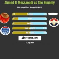Ahmed El Messaoudi vs Che Nunnely h2h player stats