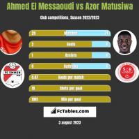 Ahmed El Messaoudi vs Azor Matusiwa h2h player stats