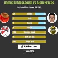 Ahmed El Messaoudi vs Ajdin Hrustic h2h player stats