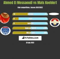 Ahmed El Messaoudi vs Mats Koehlert h2h player stats