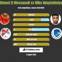 Ahmed El Messaoudi vs Mike Ndayishimiye h2h player stats