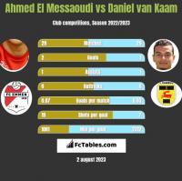 Ahmed El Messaoudi vs Daniel van Kaam h2h player stats