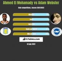 Ahmed El Mohamady vs Adam Webster h2h player stats
