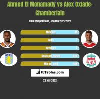 Ahmed El Mohamady vs Alex Oxlade-Chamberlain h2h player stats