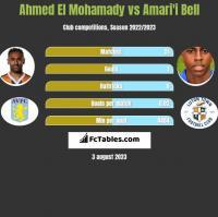 Ahmed El Mohamady vs Amari'i Bell h2h player stats