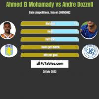 Ahmed El Mohamady vs Andre Dozzell h2h player stats