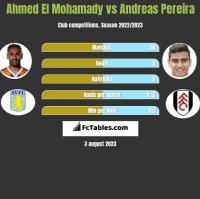 Ahmed El Mohamady vs Andreas Pereira h2h player stats