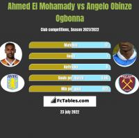 Ahmed El Mohamady vs Angelo Obinze Ogbonna h2h player stats