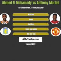 Ahmed El Mohamady vs Anthony Martial h2h player stats