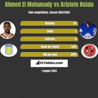 Ahmed El Mohamady vs Aristote Nsiala h2h player stats