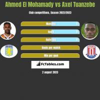 Ahmed El Mohamady vs Axel Tuanzebe h2h player stats