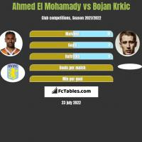 Ahmed El Mohamady vs Bojan Krkic h2h player stats