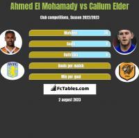 Ahmed El Mohamady vs Callum Elder h2h player stats