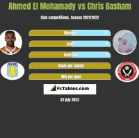 Ahmed El Mohamady vs Chris Basham h2h player stats