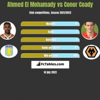Ahmed El Mohamady vs Conor Coady h2h player stats