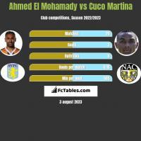 Ahmed El Mohamady vs Cuco Martina h2h player stats