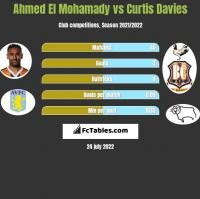 Ahmed El Mohamady vs Curtis Davies h2h player stats