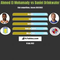 Ahmed El Mohamady vs Daniel Drinkwater h2h player stats