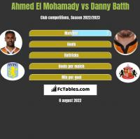Ahmed El Mohamady vs Danny Batth h2h player stats