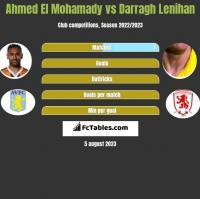 Ahmed El Mohamady vs Darragh Lenihan h2h player stats