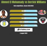 Ahmed El Mohamady vs Derrick Williams h2h player stats