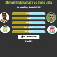 Ahmed El Mohamady vs Diogo Jota h2h player stats