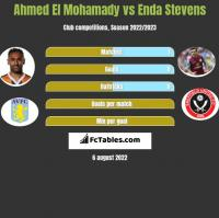 Ahmed El Mohamady vs Enda Stevens h2h player stats