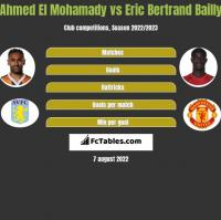 Ahmed El Mohamady vs Eric Bertrand Bailly h2h player stats